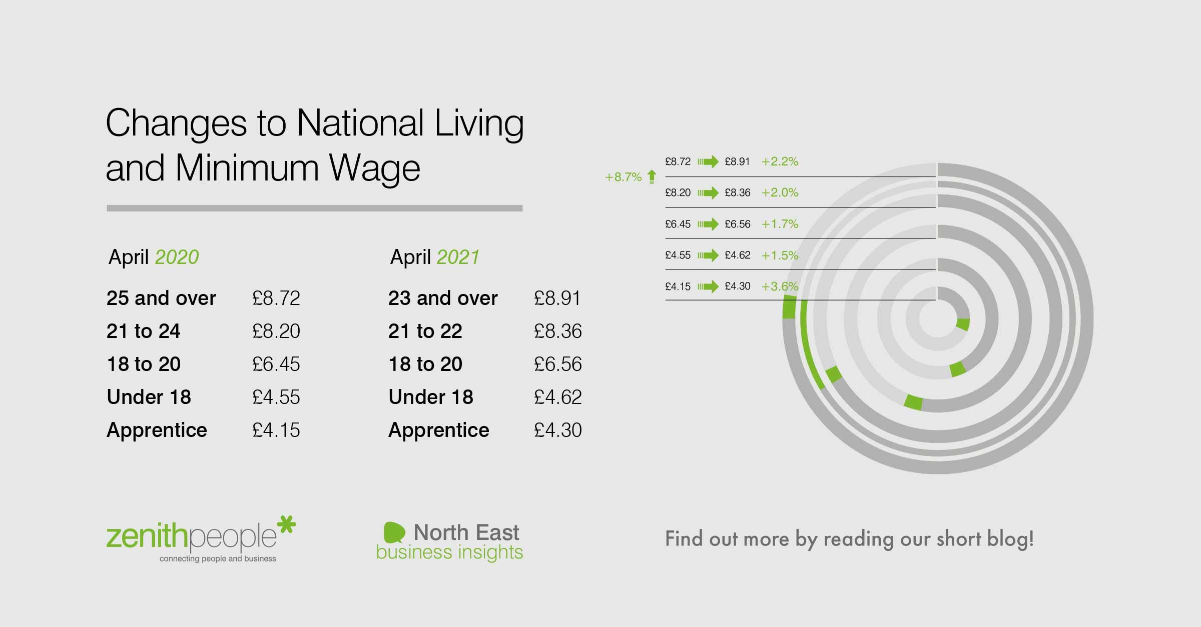 Inforgraphic explaining National Minimum Wage changes