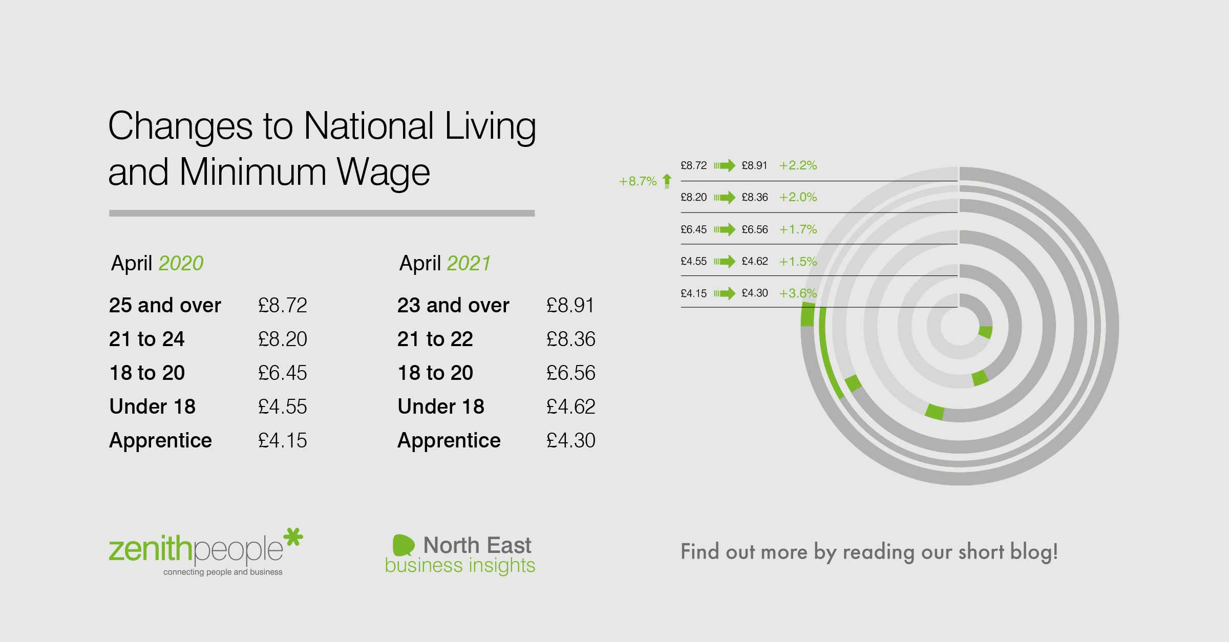 Infographic on the changes to national living and minimum wage in April 2021